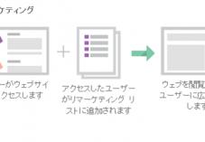【アイキャッチ】リマーケティング広告_池亀