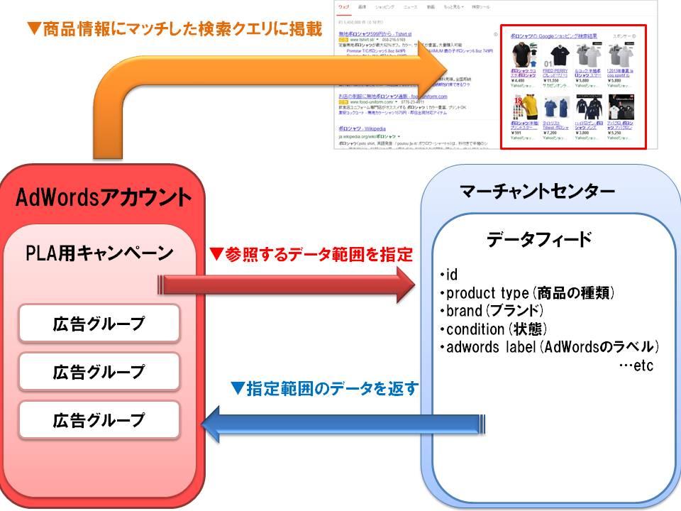 商品リスト広告(PLA) 概要