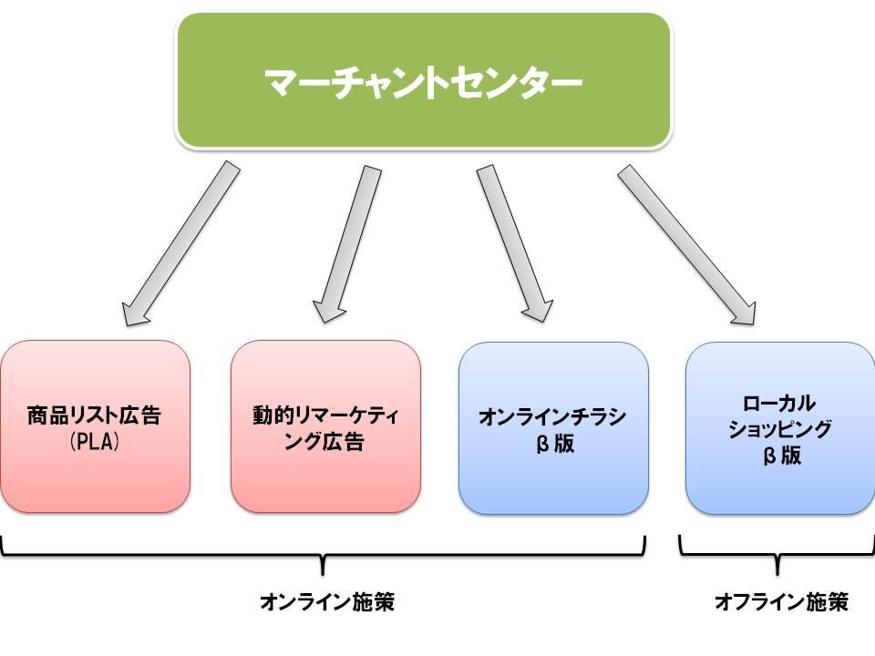 ローカルショッピング オンラインチラシ 概要図