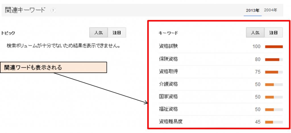Googleトレンド 関連キーワード