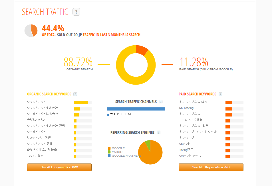 SimilarWeb Search traffic