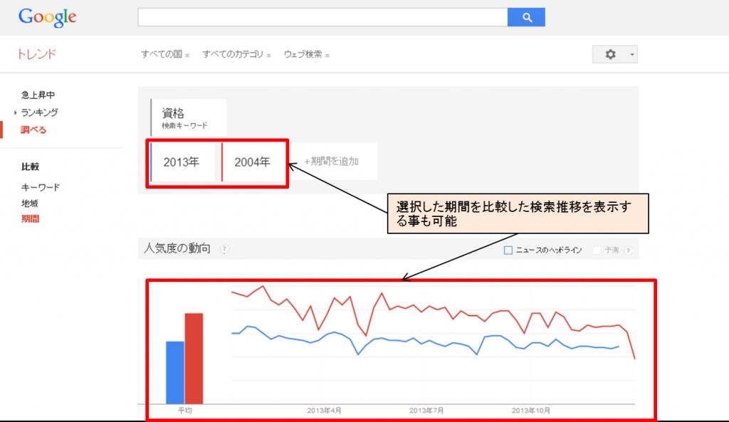 Googleトレンド 検索トレンド