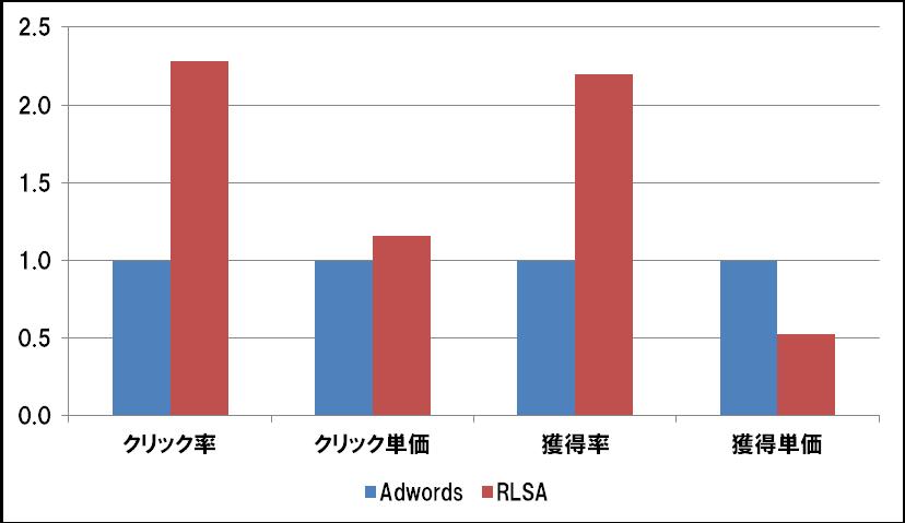 RLSA実績比較