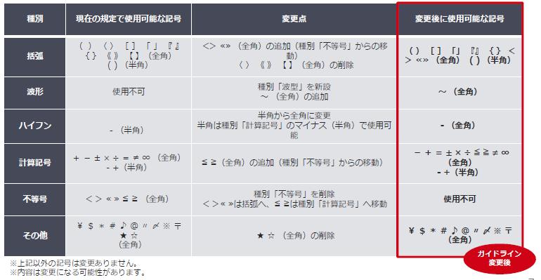 Yahoo!ディスプレイアドネットワークの 使用可能記号の変更内容