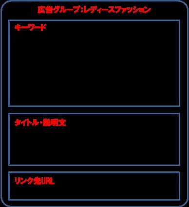 変更前 アカウント構成