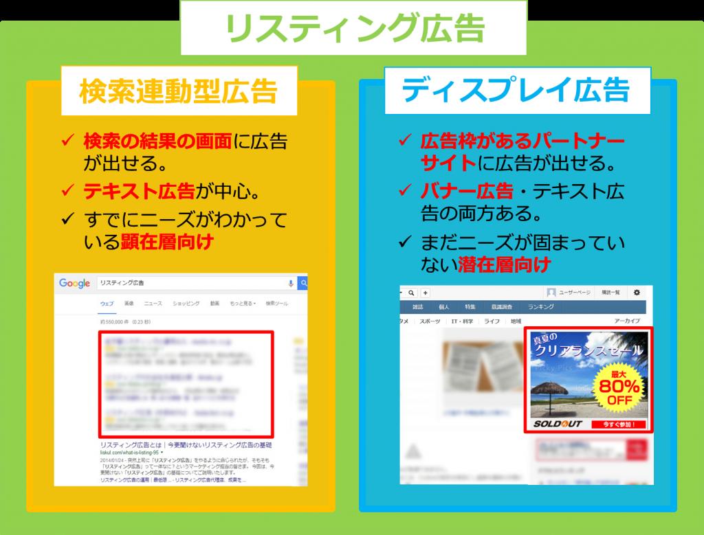 検索連動型広告とディスプレイ広告