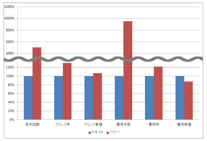 テキストとバナーのリマーケティング実績比較