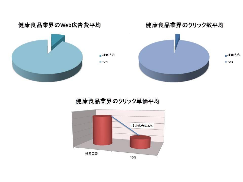 検索YDN比較グラフ