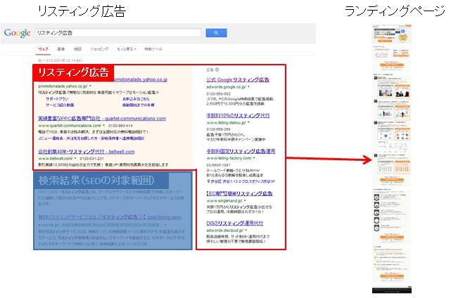 リスティング広告イメージ