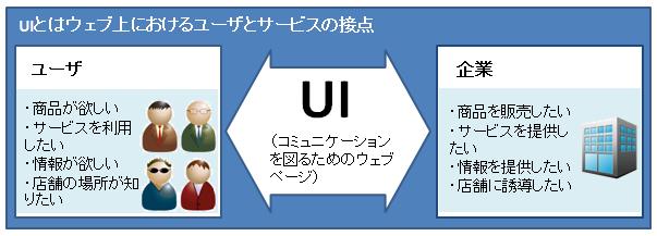 UIとはのイメージ
