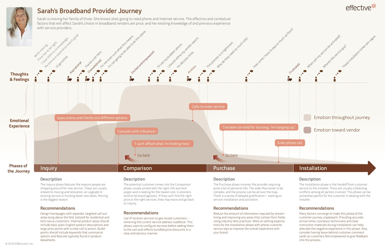 カスタマージャーニー/The Value of Customer Journey Maps: A UX Designer's Personal Journey