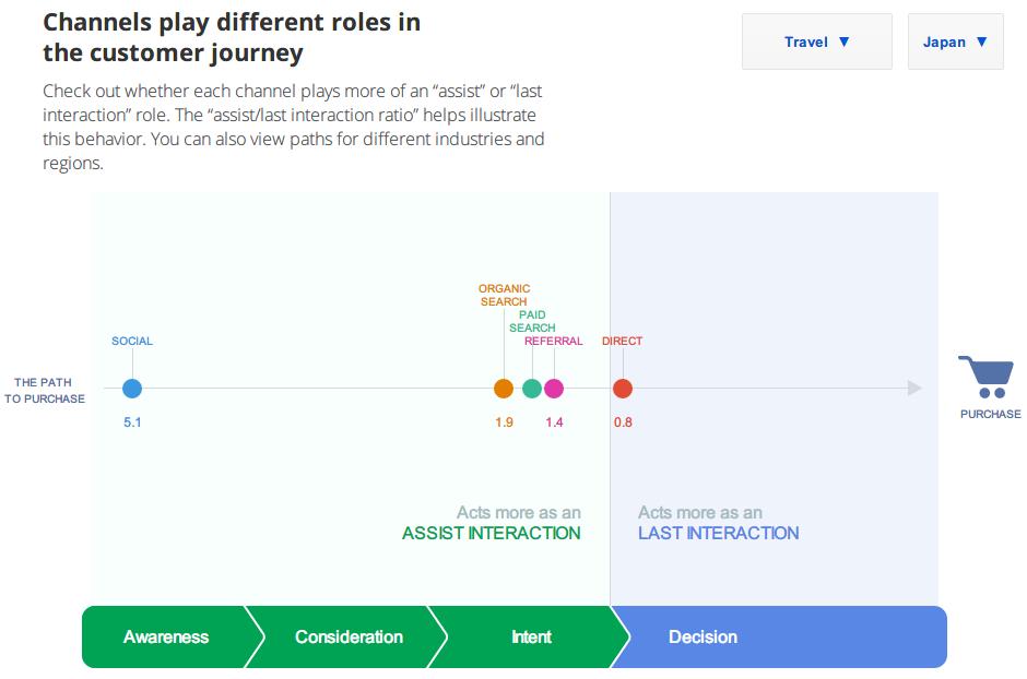 カスタマージャーニー/The Customer Journey to Online Purchase -Google Think Insights