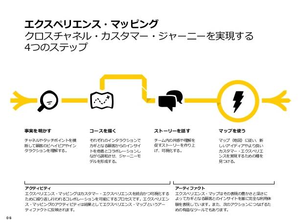 カスタマージャーニー/Adaptive Path