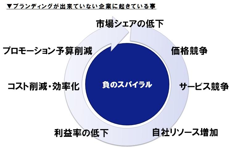 図1_負のスパイラル