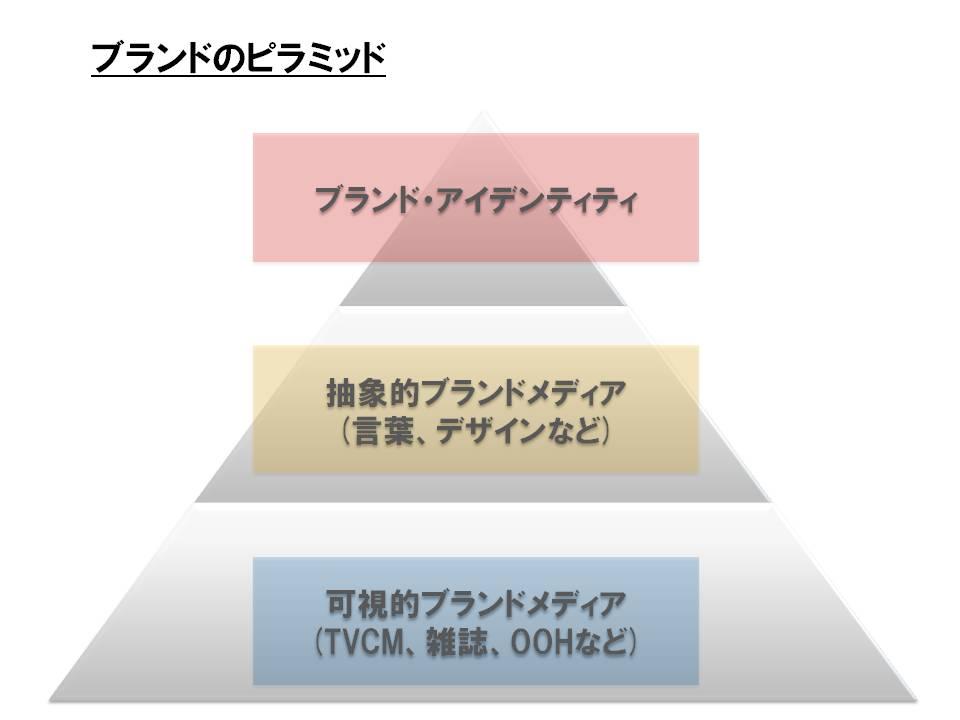 図3_ピラミッド