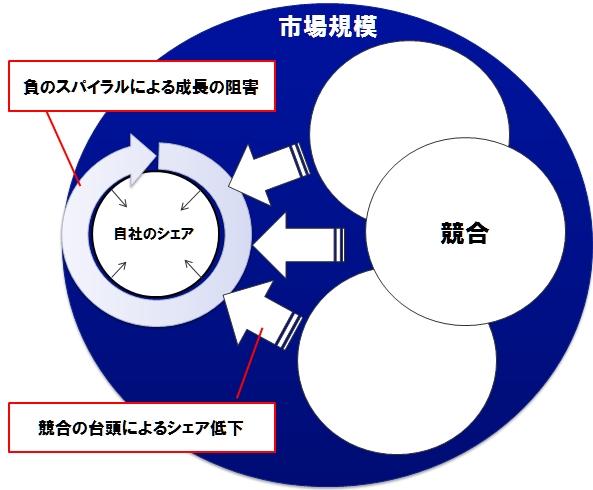 図2_市場シェア