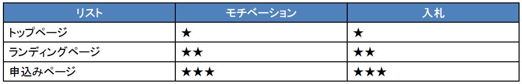 20140513_5.リスト別運用 設定