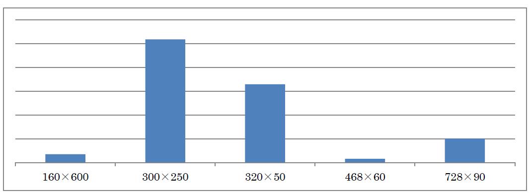 20140513_8.バナーのサイズによる表示回数の割合