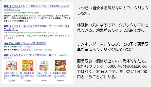 ダイエット雑炊の検索結果とユーザーの行動