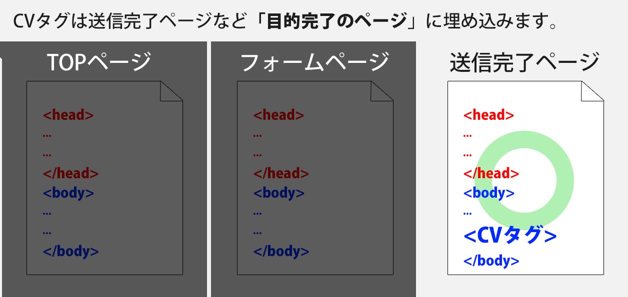 4-タグを正しいページに埋め込む