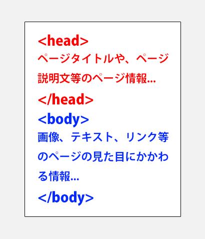 1-htmlタグとは