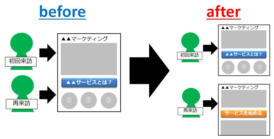 17-訪問回数でCVボタンの内容を変える