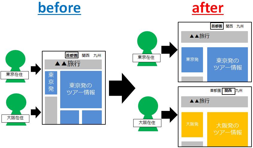 LPOツールの導入による変化