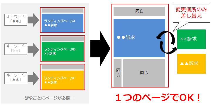 4-LPOツールで内容だけを差し替える
