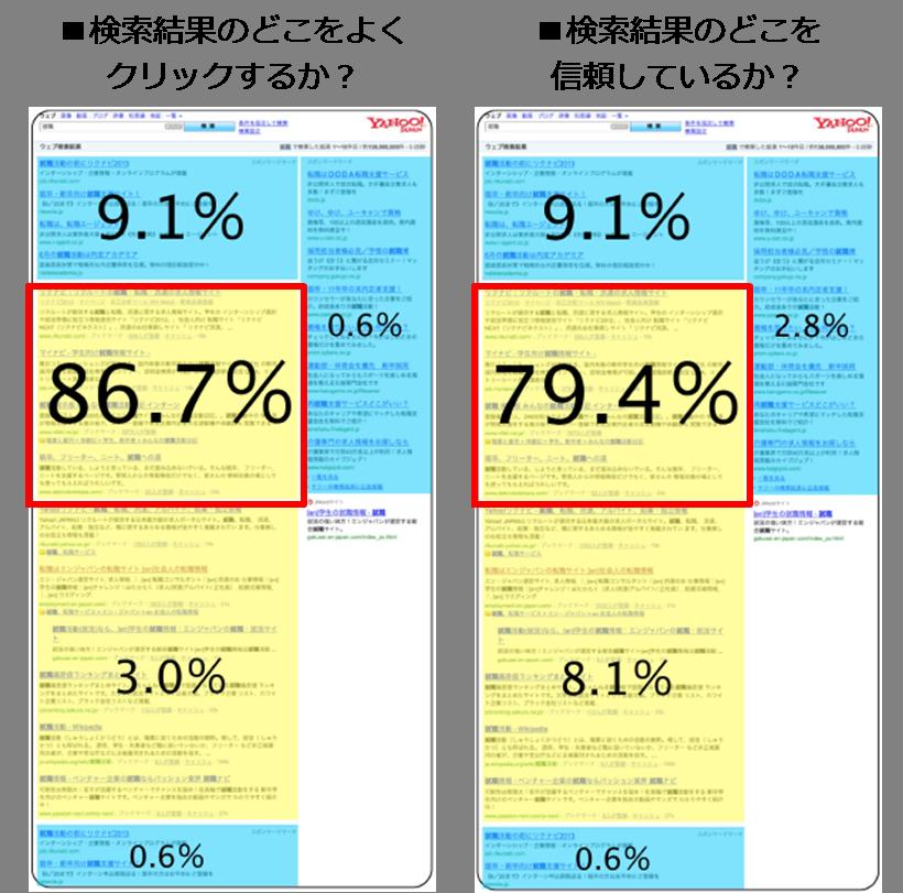 図7-SEOとリスティング広告のクリック率の違い
