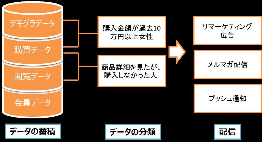 図2-データの配信方法