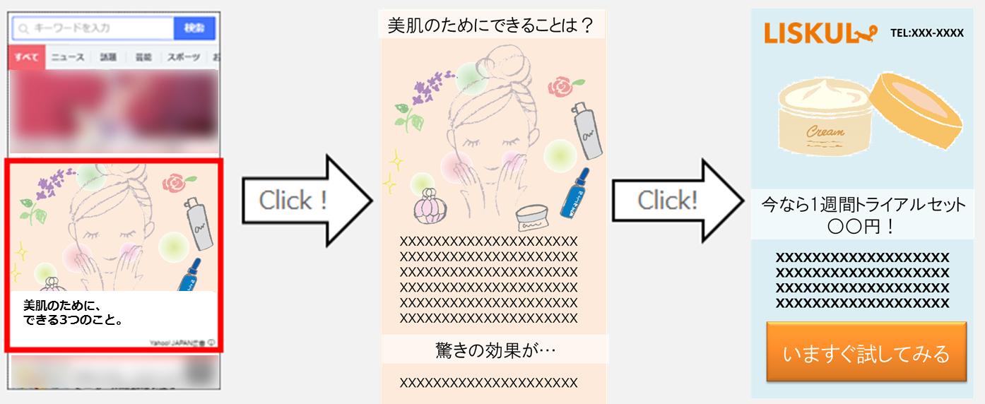 4-記事風テキスト→記事風ランディングページで興味喚起・ブランドリフト