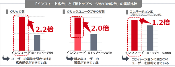 インフィードとYDNの効果の差について