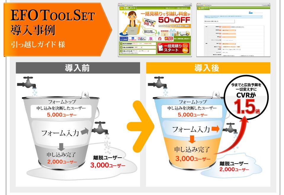 9-広告予算を変えずにCVRが1.5倍 /EFOToolSet