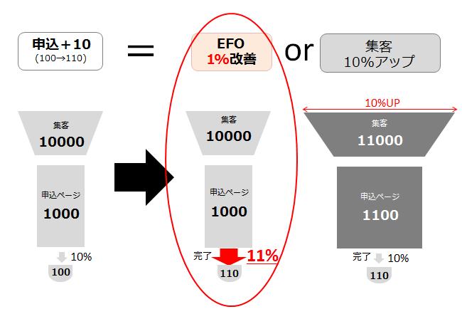 2-EFOは1%改善でも成果が得られる!