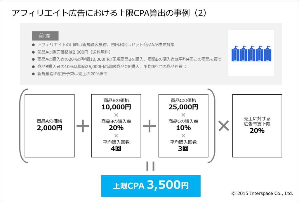 5-アフィリエイト広告における上限CPA算出の事例(2)