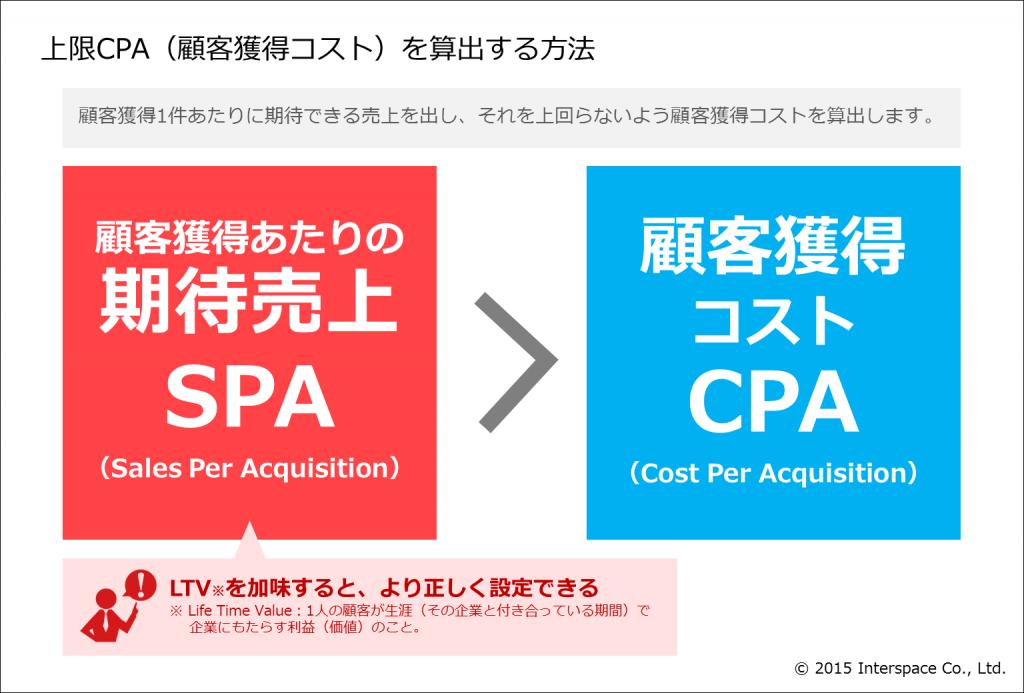 3-上限CPA(顧客獲得コスト)を算出する方法