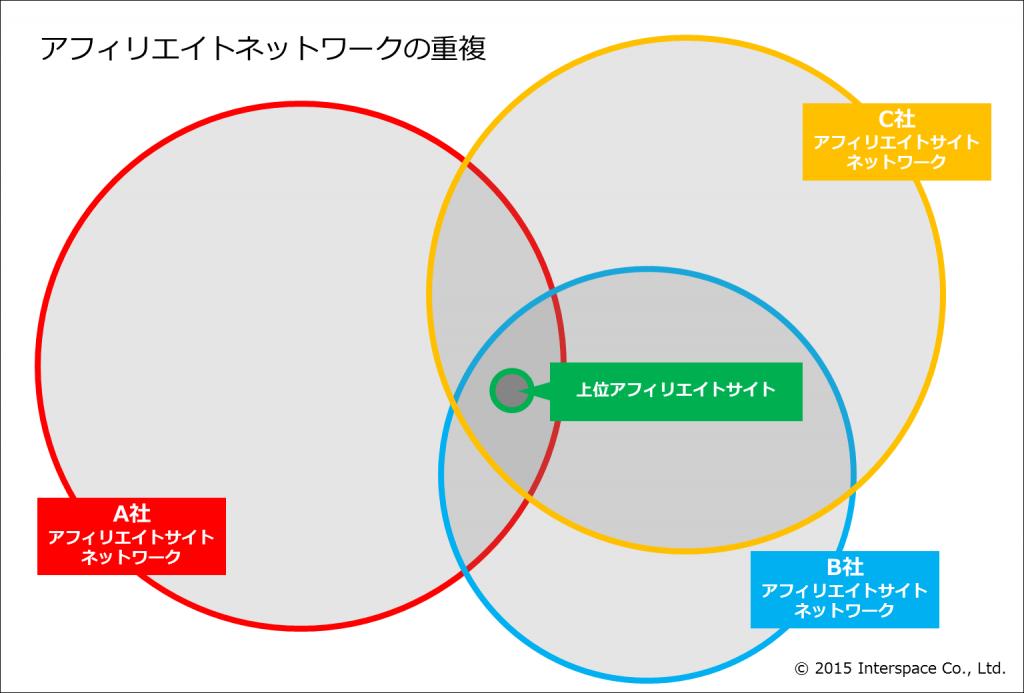 2-アフィリエイトネットワークの重複