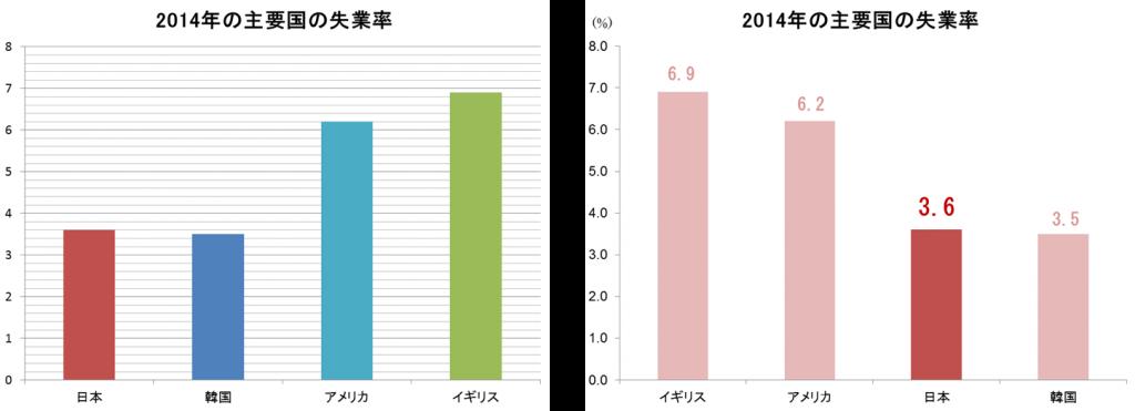 グラフの比較