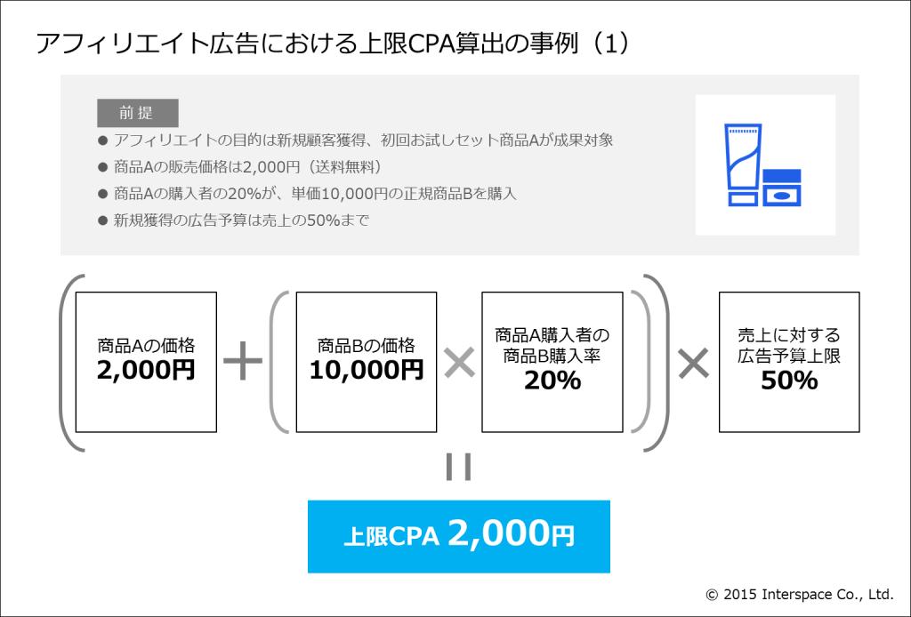 アフィリエイト広告における上限CPA算出の事例( 1 )
