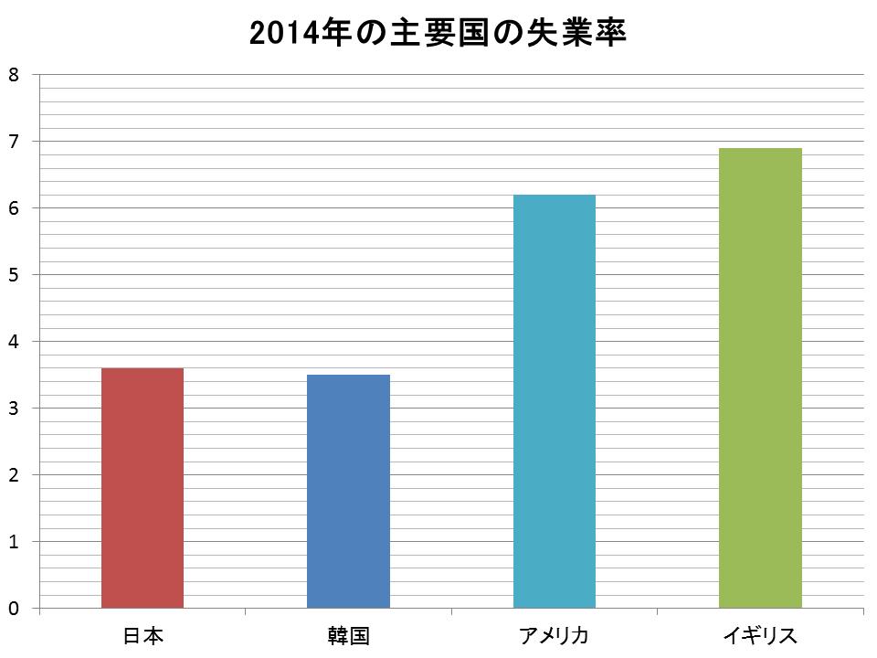 2.各国の2014年度の失業率