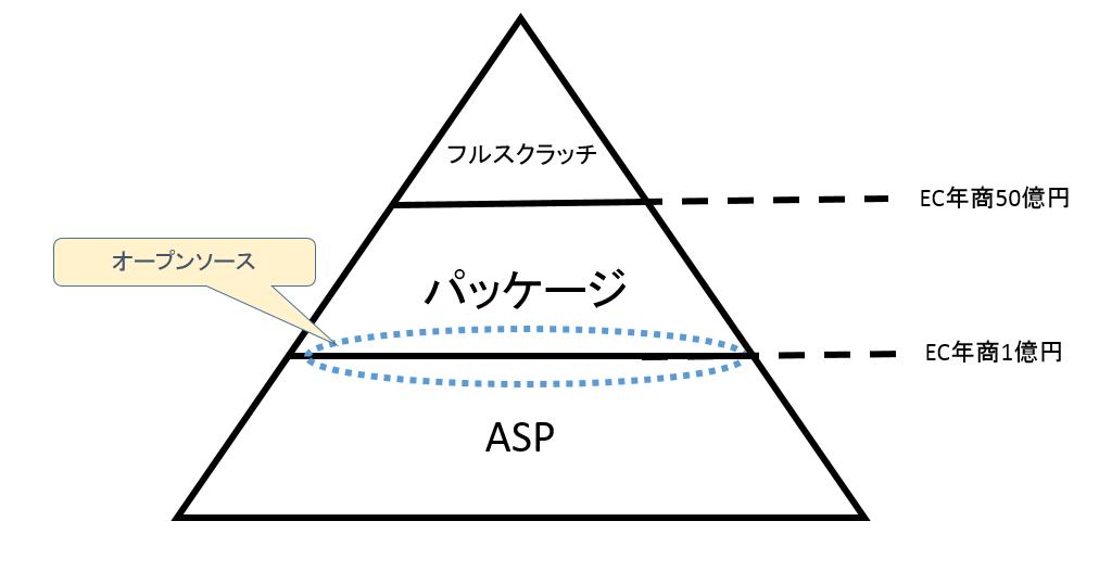 1-年商別によるECサイト構築方式のすみ分け図