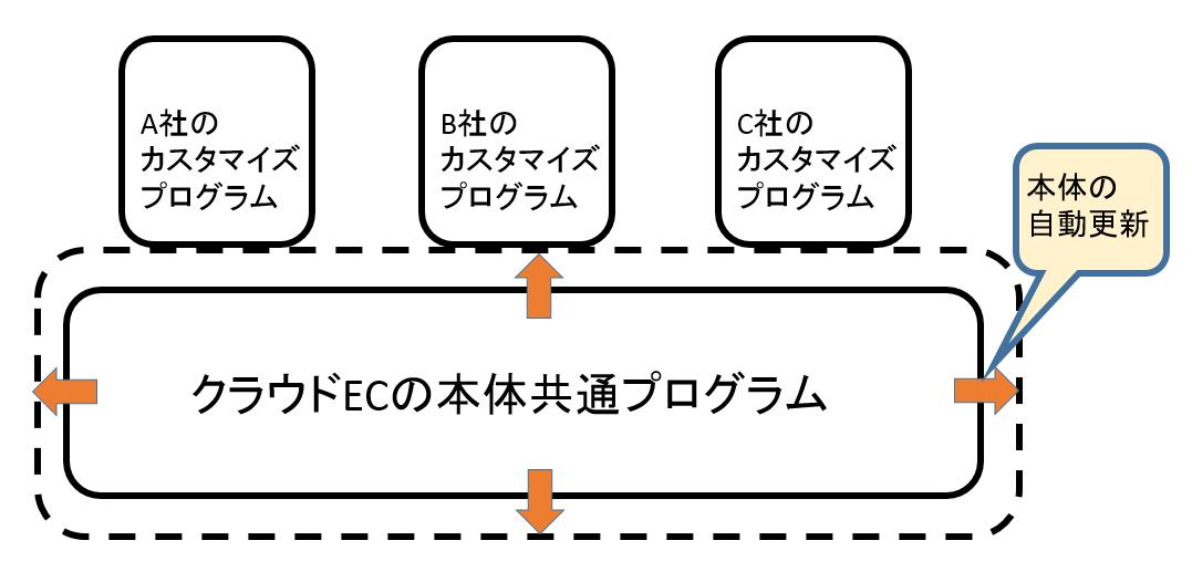 フルカスタマイズ可能なECシステムのイメージ図