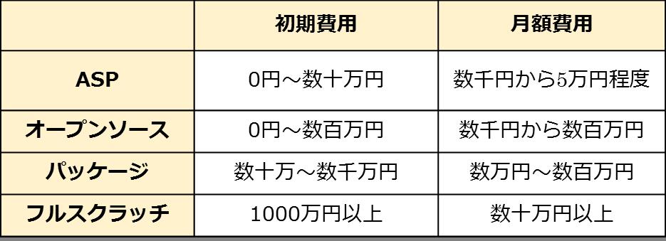 ECサイトシステム費用比較