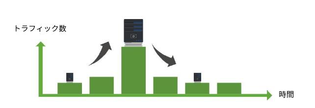 フルカスタマイズできるクラウドECは、ピーク時にあわせて適切なタイミングでサーバーを増減できる