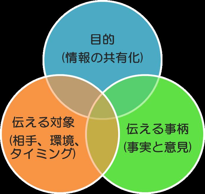 1-報連相の3つのポイント