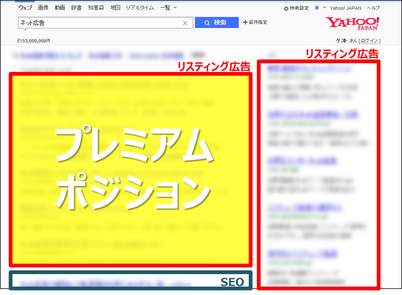 1.プレミアムポジションの位置(Yahoo!)