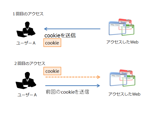 cookieの仕組み