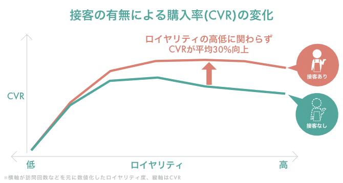 CVRの変化