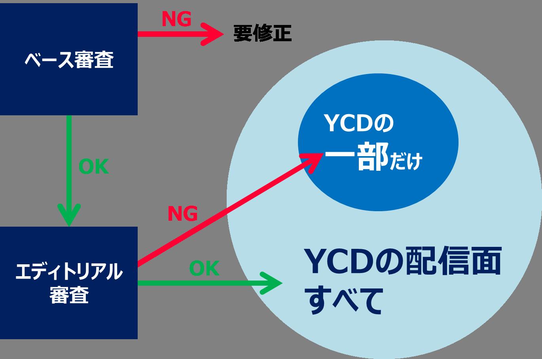 YCDの審査の流れ