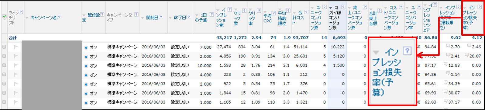 Yahoo! JAPAN日予算